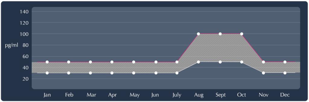 cushings graph